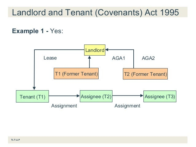 Assignments Guarantees TLT Annual Commercial Leases Seminar – Assignment of Lease