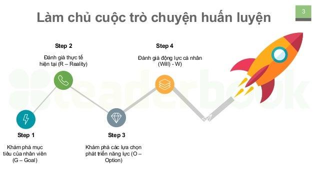 [Leaderbook] Để phát triển nhân tài với Coaching Slide 3