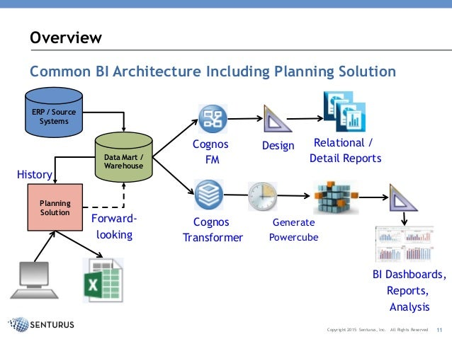 Using TM Cubes With Cognos BI Three Tips For TM Cube Design - Cognos architecture diagram