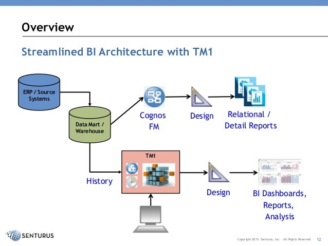 Using Tm1 Cubes With Cognos Bi Three Tips For Cube Design. Rights Reserved 12 Overview Streamlined Bi Itecture. Wiring. Cognos Data Warehouse Architecture Diagram At Scoala.co