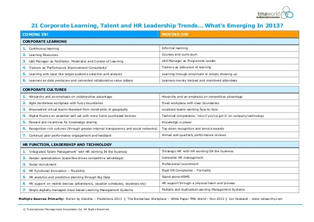21 Corporate Learning, Talent and HR Leadership Trends… What's Emerging In 2013?  COMING IN!                              ...