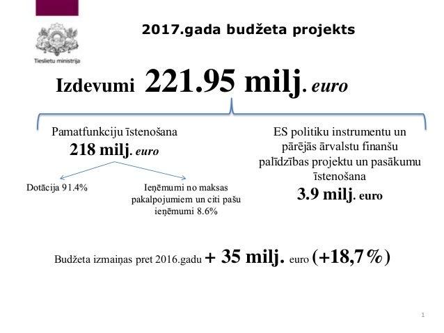 2017.gada budžeta projekts 1 Izdevumi 221.95 milj. euro Dotācija 91.4% Pamatfunkciju īstenošana 218 milj. euro ES politiku...