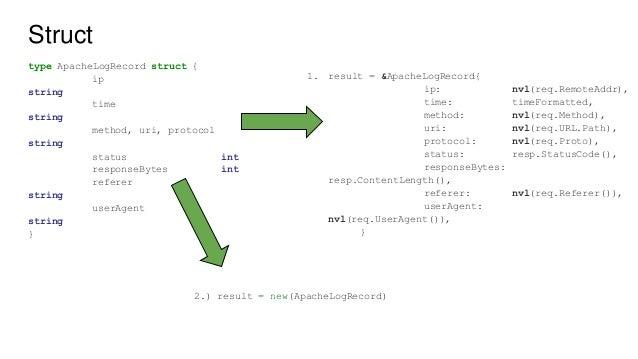 Golang basics for Java developers - Part 1