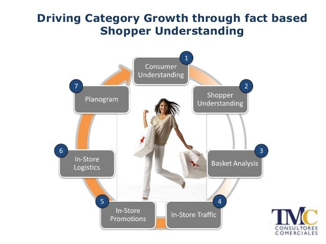 Driving Category Growth through fact based Shopper Understanding