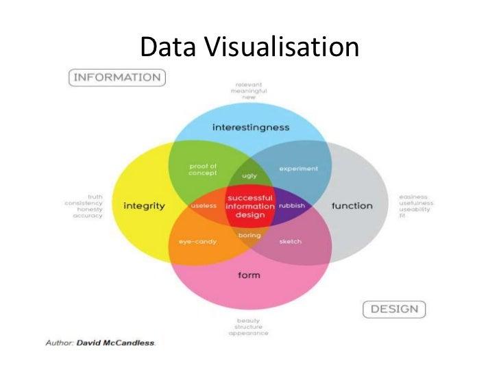 Data Visualisation