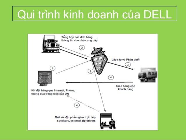 Qui trình kinh doanh của DELL