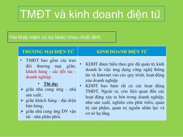 TMĐT và kinh doanh điện tử Hai khái niệm có sự khác nhau nhất định THƯƠNG MẠI ĐIỆN TỬ KINH DOANH ĐIỆN TỬ • TMĐT bao gồm cá...