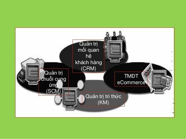 TMĐT và kinh doanh điện tử Quản trị tri thức (KM) Quản trị mối quan hệ khách hàng (CRM) Quản trị chuỗi cung ứng (SCM) TMĐT...