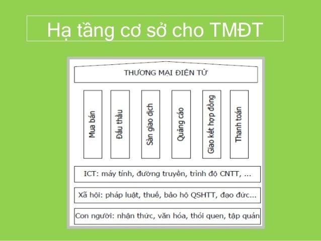 Hạ tầng cơ sở cho TMĐT