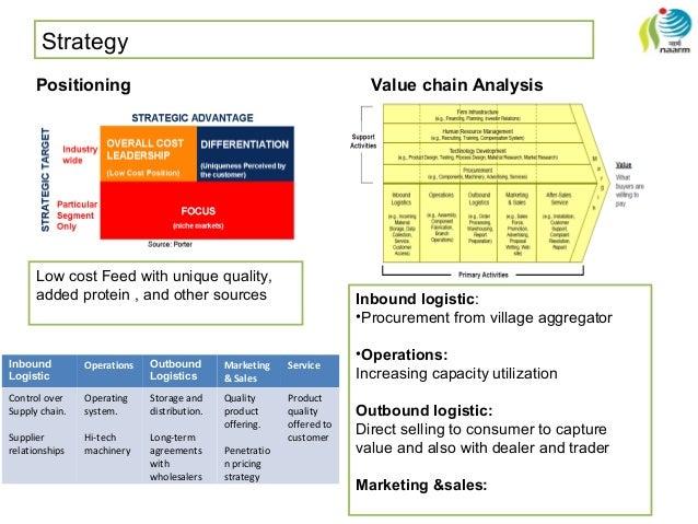 GIS Business Plan - PowerPoint PPT Presentation