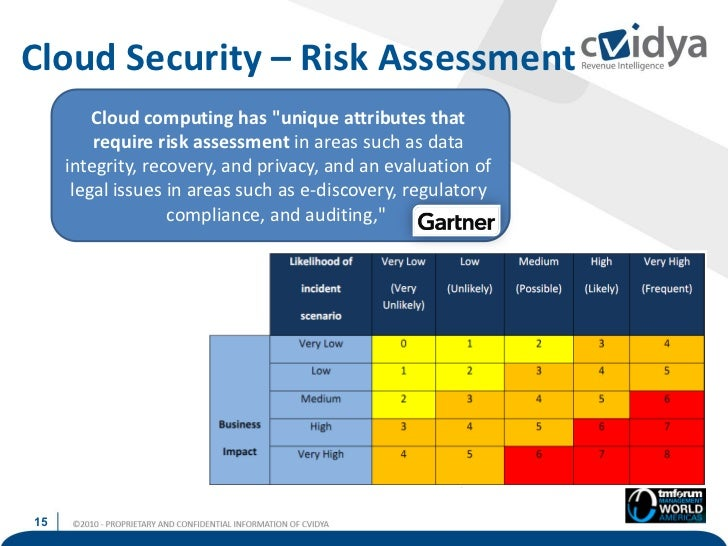 assessing the security risks of cloud Assessing compliance and cloud security risk cloud computing presents many organizations with a dilemma the cost benefits and flexibility are undeniable but the path to a decision appears thick with uncertainty.