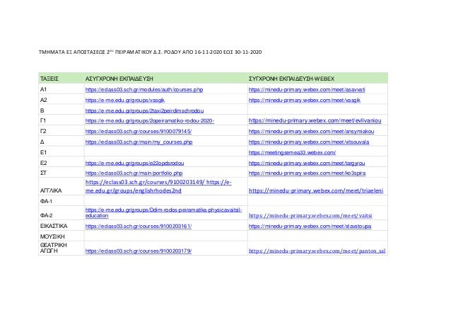 ΤΜΗΜΑΤΑ ΕΞ ΑΠΟΣΤΑΣΕΩΣ 2ου ΠΕΙΡΑΜΑΤΙΚΟΥ Δ.Σ. ΡΟΔΟΥ ΑΠΟ 16-11-2020 ΕΩΣ 30-11-2020 ΤΑΞΕΙΣ ΑΣΥΓΧΡΟΝΗ ΕΚΠΑΙΔΕΥΣΗ ΣΥΓΧΡΟΝΗ ΕΚΠΑΙ...