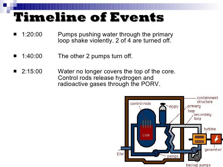 contoh timeline event