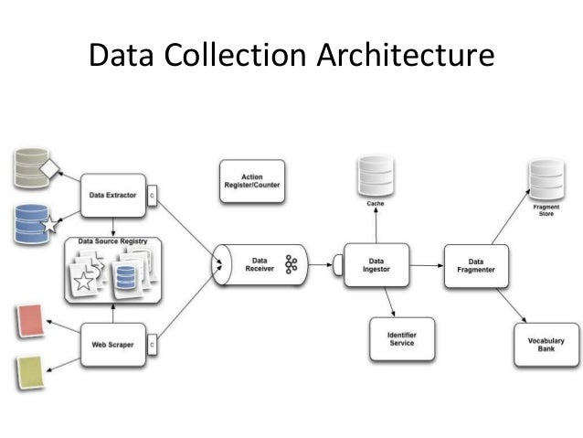 Architecture Design Workflow a data model, workflow, and architecture for integrating data
