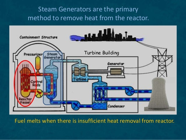 Fuel melts when there is insufficient heat removal from reactor. Turbine Building Steam Generators are the primary method ...