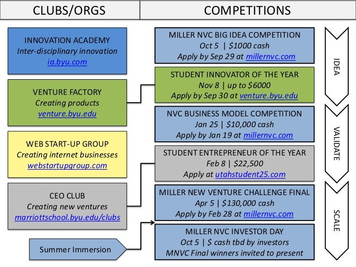 CLUBS/ORGS                             COMPETITIONS                                  MILLER NVC BIG IDEA COMPETITION  INNO...