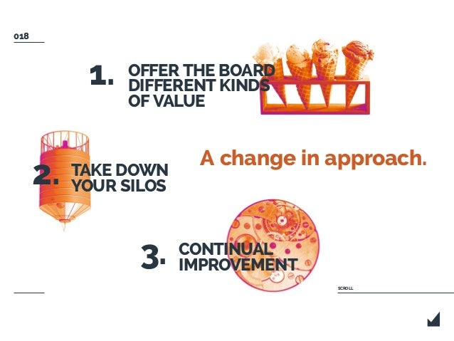 OFFER THE BOARD DIFFERENT KINDS OF VALUE TAKE DOWN YOUR SILOS CONTINUAL IMPROVEMENT 1. 2. 3. A change in approach. SCROLL ...