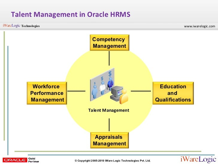 performance and talent management Although past studies have empirically investigated the role of talent  management and its positive association with organizational performance,.