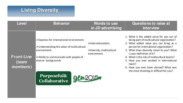 Level Behavior Words to use in JD advertising Questions to raise at interview Front-Line (team members) Openess for inter...