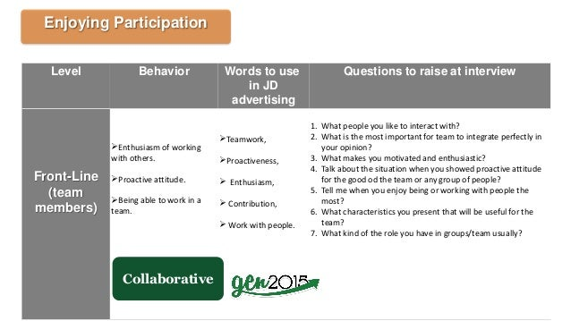 Level Behavior Words to use in JD advertising Questions to raise at interview Front-Line (team members) Enthusiasm of wor...