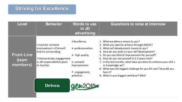 Level Behavior Words to use in JD advertising Questions to raise at interview Front-Line (team members) Look for constant...