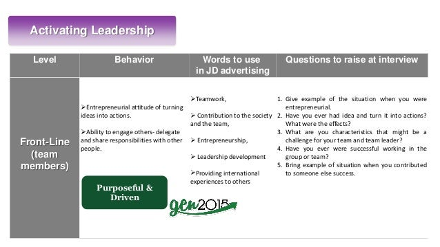 Activating Leadership Level Behavior Words to use in JD advertising Questions to raise at interview Front-Line (team membe...
