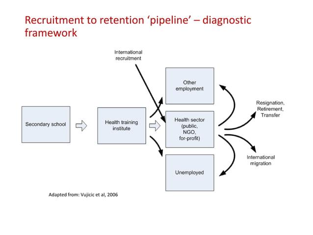Recruitment to retention 'pipeline' – diagnostic framework Adapted from: Vujicic et al, 2006