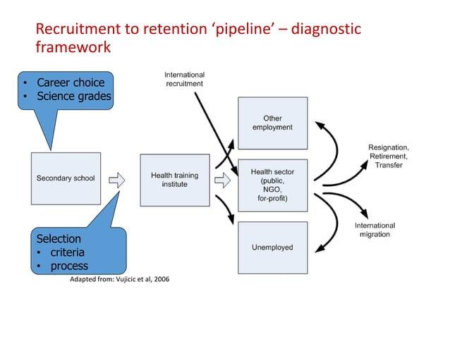 Recruitment to retention 'pipeline' – diagnostic framework Adapted from: Vujicic et al, 2006 • Career choice • Science gra...