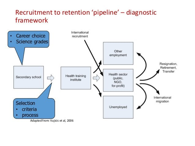Recruitment to retention 'pipeline' – diagnostic framework Adapted from: Vujicic et al, 2006 • Initial posting • Induction...