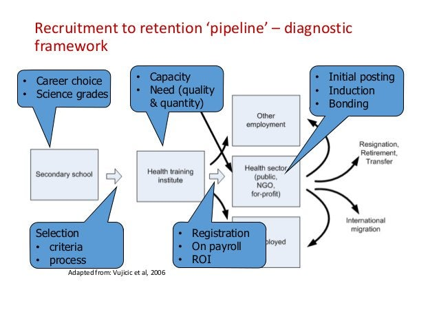 Recruitment to retention 'pipeline' – monitoring framework Adapted from: Vujicic et al, 2006 Losses Numbers by employer % ...