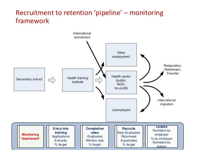 Systems mapping: process of filling a vacancy Source: Report of the Joint Design Mission to the Kenyan Health Sector, 2007.