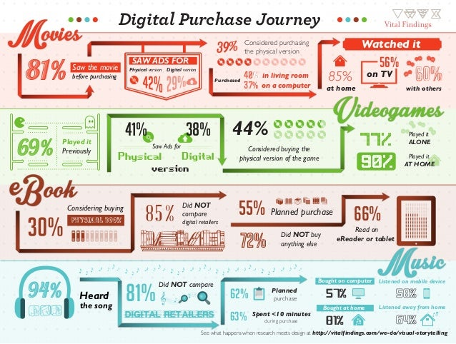 Digital Purchase Journey  81% 69%  Saw the movie before purchasing  Played it  Previously  Considering buying physical boo...