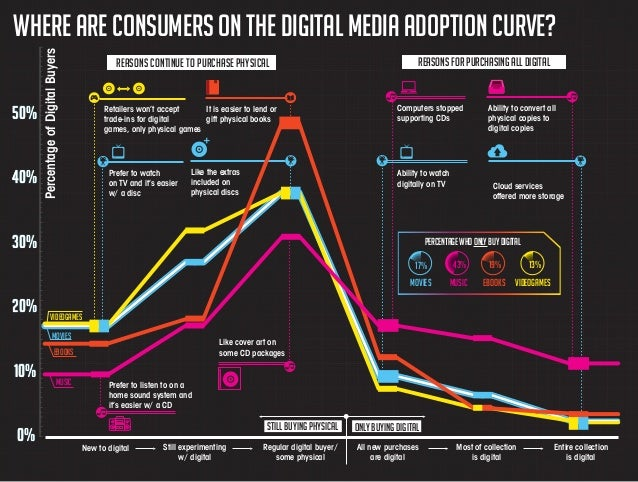 50%  40%  Percentage of Digital Buyers  WHere are consumers on the digital media adoption curve? Reasons continue to purch...