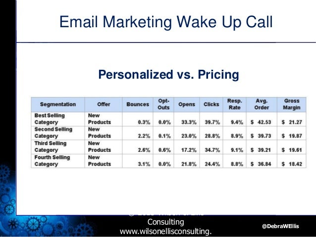 The Email Marketing Wake Up Call Steps To Get Better Email Response