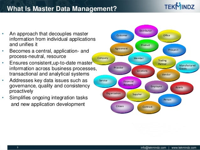 what is data management what are 2 data management plays a significant role in an organization's ability to generate revenue, control costs and mitigate risks successfully being able to.