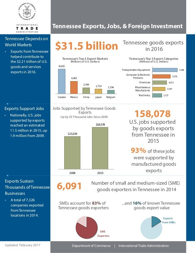 Department of Commerce | International Trade Administration Tennessee Exports, Jobs, & Foreign Investment Exports Support ...