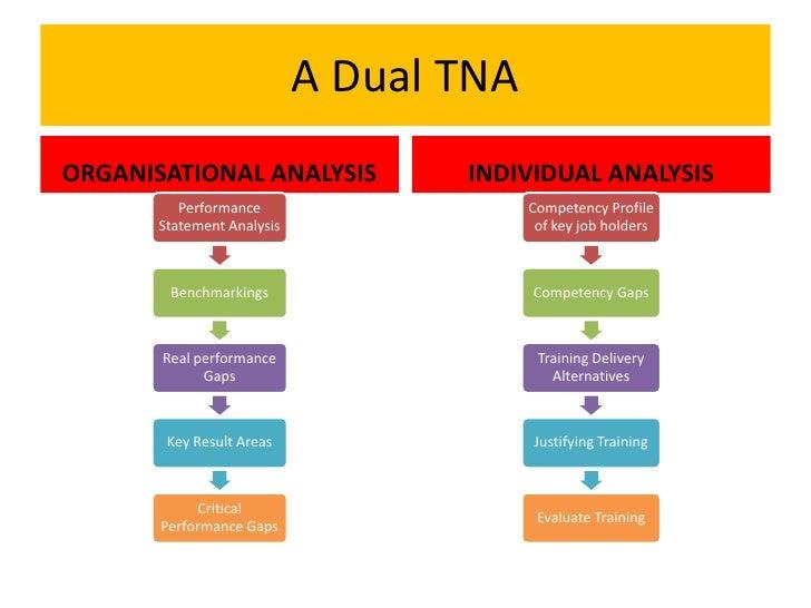 Training Need Analysis Apr 2012
