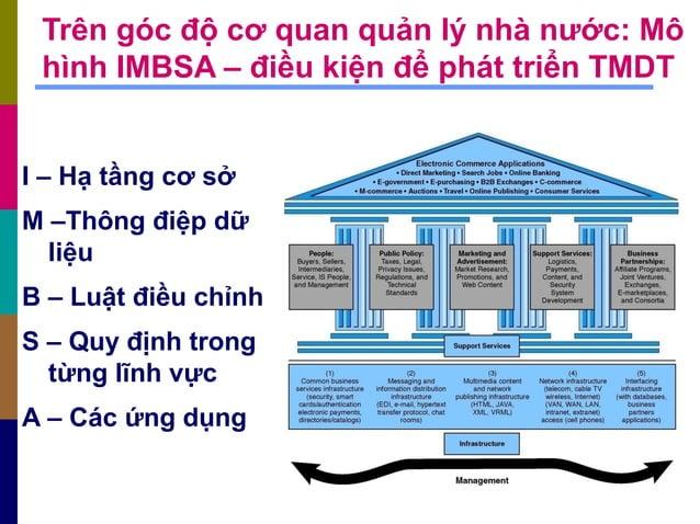 Trên góc độ cơ quan quản lý nhà nước: Mô hình IMBSA – điều kiện để phát triển TMDT I – Hạ tầng cơ sở M –Thông điệp dữ liệu...