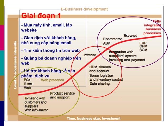 Giai đoạn 1 - Mua máy tính, email, lập website - Giao dịch với khách hàng, nhà cung cấp bằng email - Tìm kiếm thông tin tr...
