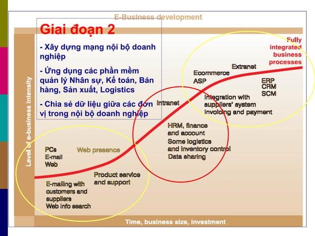 Giai đoạn 2 - Xây dựng mạng nội bộ doanh nghiệp - Ứng dụng các phần mềm quản lý Nhân sự, Kế toán, Bán hàng, Sản xuất, Logi...
