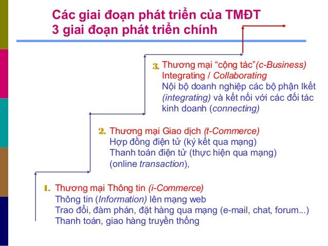 Các giai đoạn phát triển của TMĐT 3 giai đoạn phát triển chính Thương mại Thông tin (i-Commerce) Thông tin (Information) l...