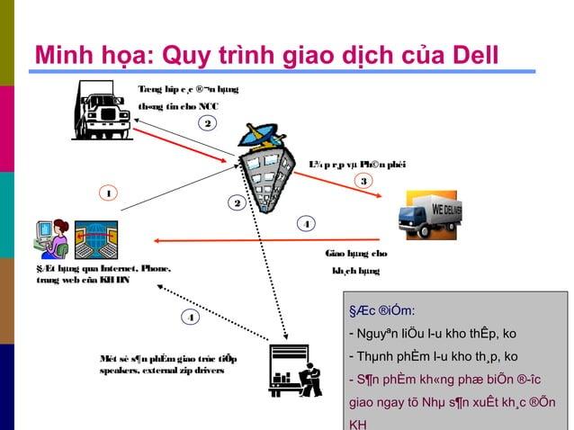 Minh họa: Quy trình giao dịch của Dell §Æt hµng qua Internet, Phone, trang web cña KHDN Tæng hîp c¸c ®¬n hµng th«ng tin ch...