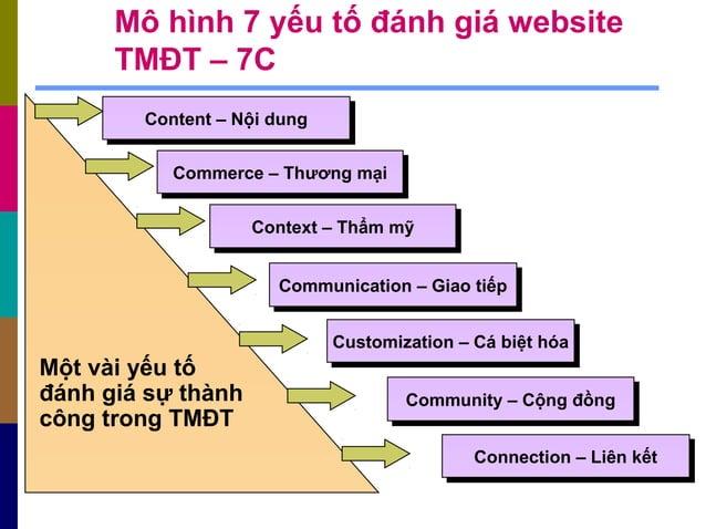 Mô hình 7 yếu tố đánh giá website TMĐT – 7C Content – Nội dungContent – Nội dung Commerce – Thương mạiCommerce – Thương mạ...