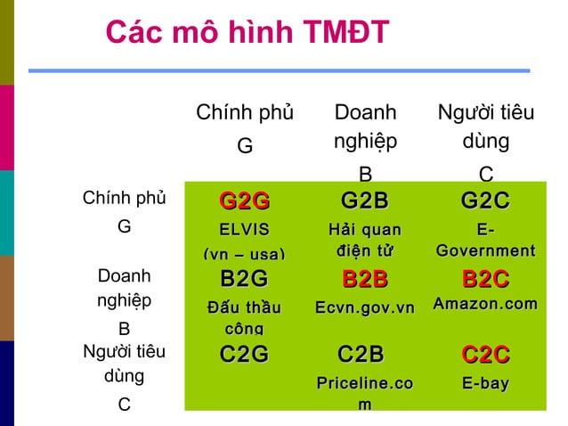 Các mô hình TMĐT Chính phủ G Doanh nghiệp B Người tiêu dùng C Chính phủ G G2GG2G ELVISELVIS (vn – usa)(vn – usa) G2BG2B Hả...