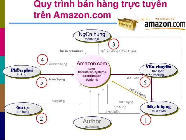 Author marketing Author marketing Ph©n phèi lu kho Ph©n phèi lu kho Amazon.com sales Information systems coordination co...