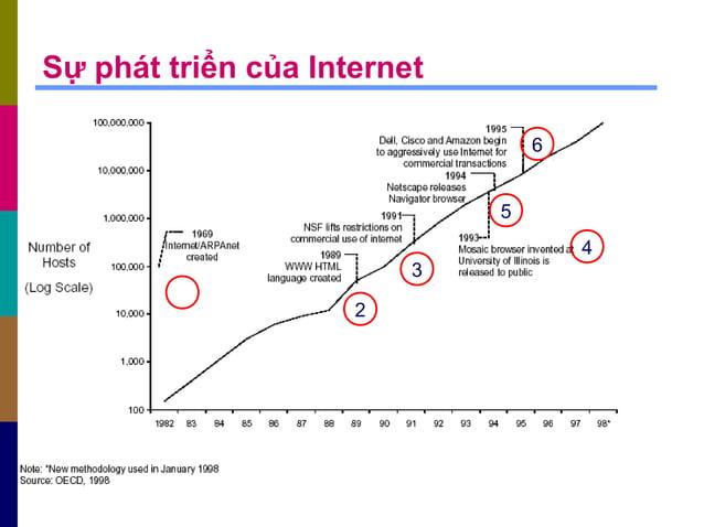 Sự phát triển của Internet 2 3 4 5 6
