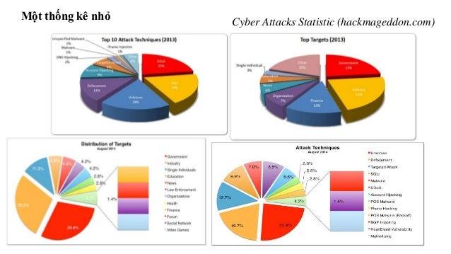 Một thống kê nhỏ  Cyber Attacks Statistic (hackmageddon.com)