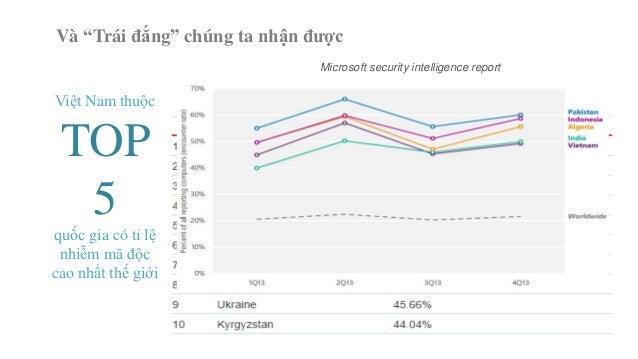 """Và """"Trái đắng"""" chúng ta nhận được  Việt Nam thuộc  TOP  5  quốc gia có tỉ lệ  nhiễm mã độc  cao nhất thế giới  Microsoft s..."""