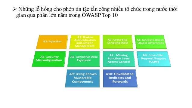  Những lỗ hổng cho phép tin tặc tấn công nhiều tổ chức trong nước thời  gian qua phần lớn nằm trong OWASP Top 10