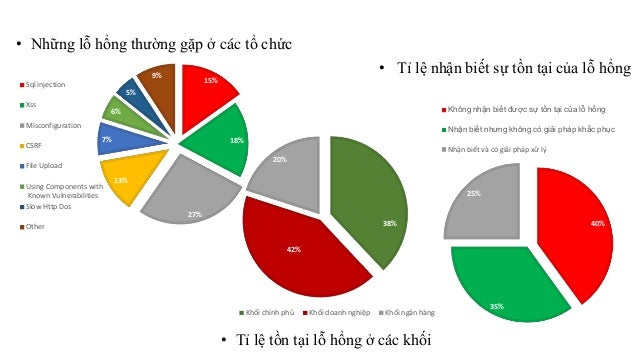 • Những lỗ hổng thường gặp ở các tổ chức  15%  18%  27%  6%  13%  7%  5%  9%  Sql injection  Xss  Misconfiguration  CSRF  ...